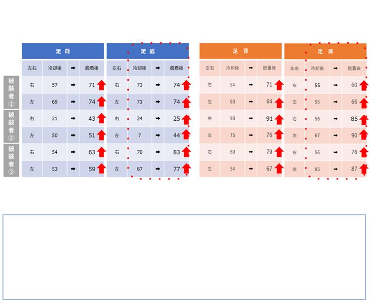 下北沢病院 SPP検査グラフ